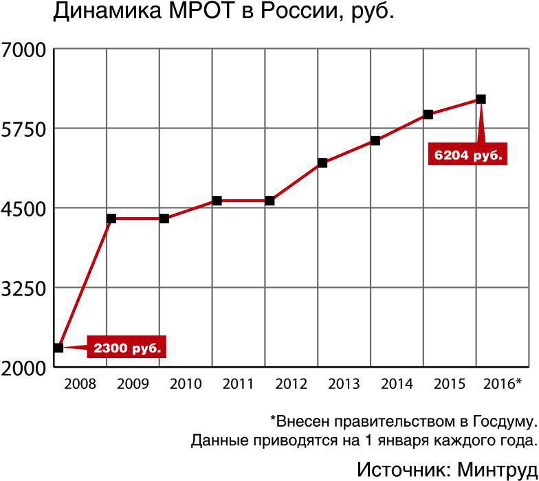 Мрот в 2016 году в россии