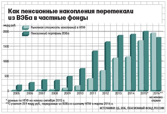Доходность от инвестирования пенсионных накоплений выросла на 10% – ВЭБ