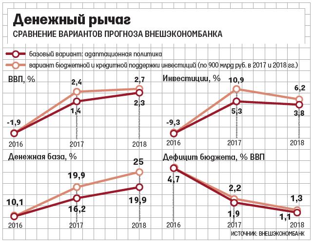 Главный экономист ВЭБа Андрей Клепач о том, как повторить  русское чудо  уже без опоры на рост цены нефти