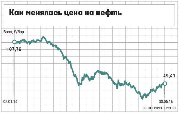 ОПЕК опять незаключила соглашение поограничению добычи нефти