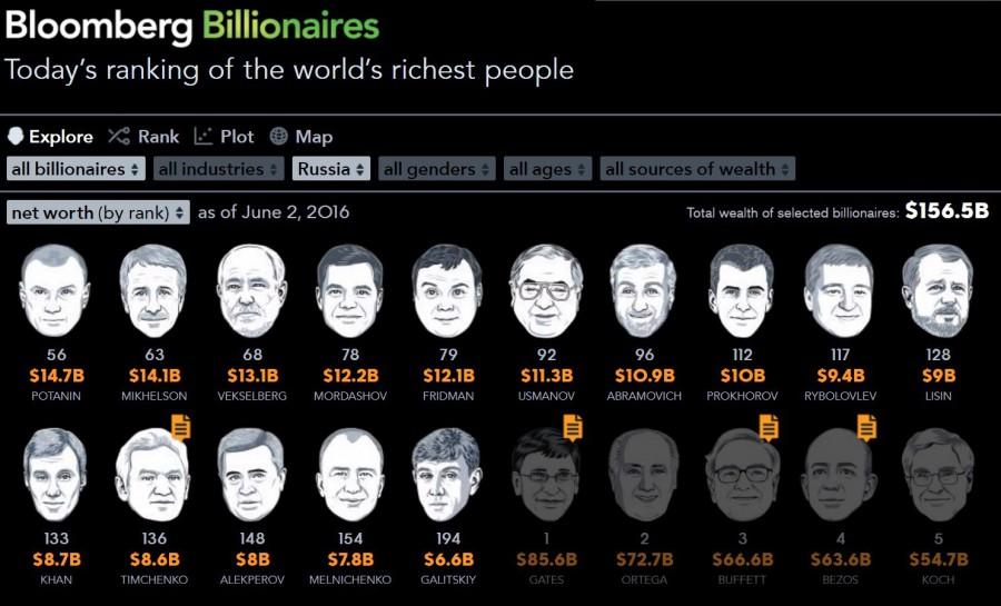 Уроженец Дагестана попал всотню самых богатых людей мира