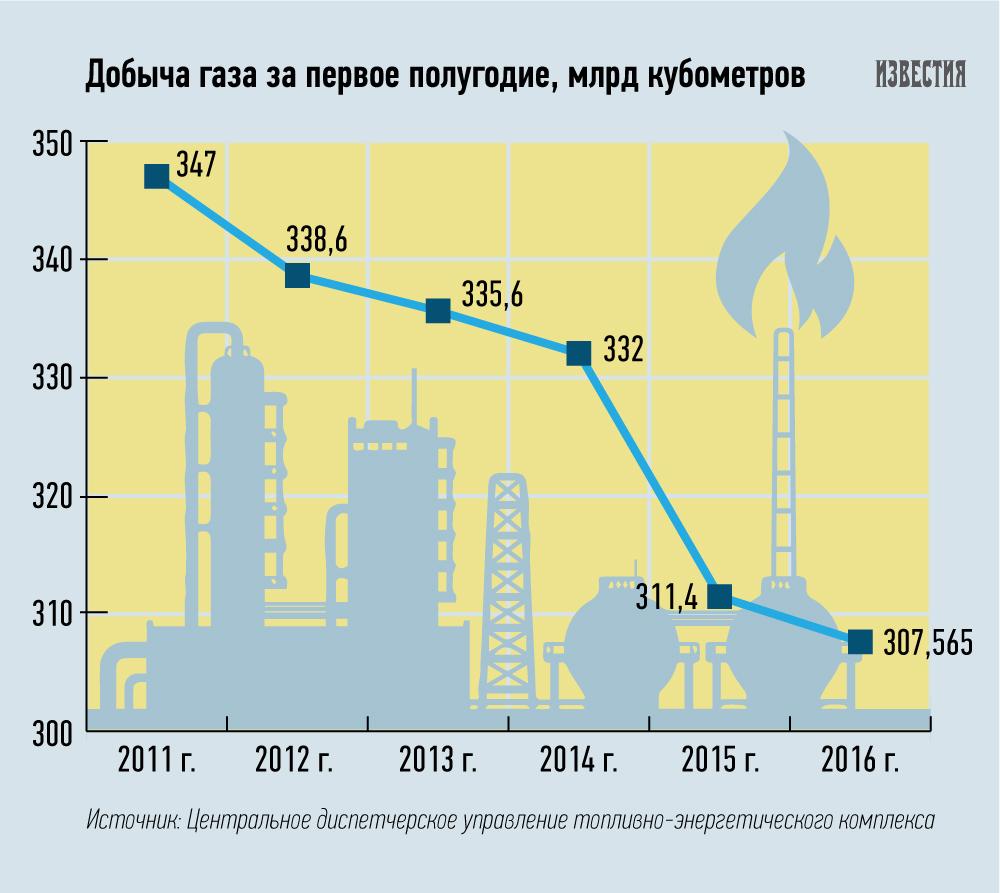 помощью нашей добыча газа в европе в 2014 году снится, что девушка
