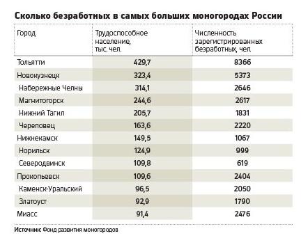 Борьба сбезработицей вмоногородах обойдётся в180 млрд руб.