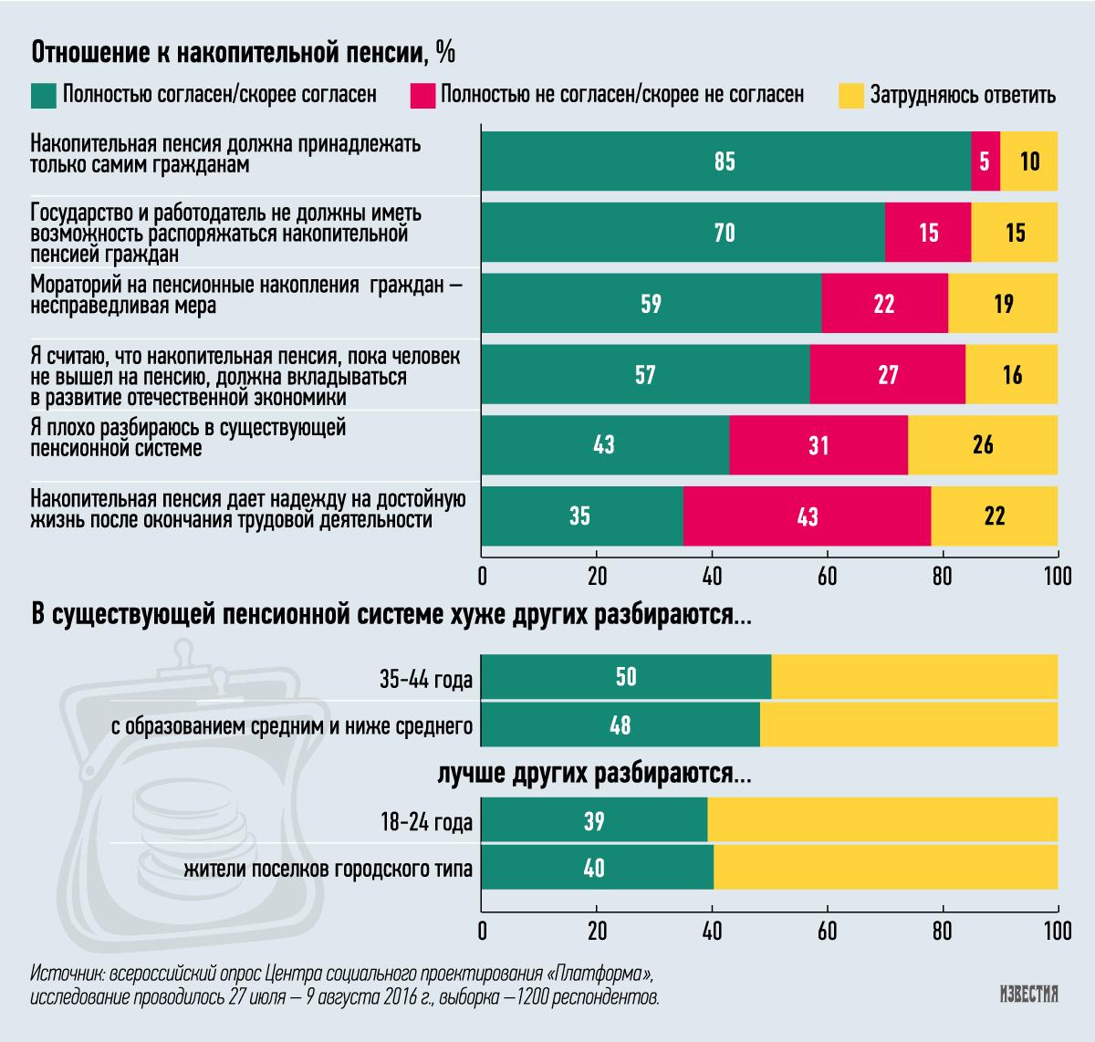 Жители России нехотят отдавать пенсионные скопления государству