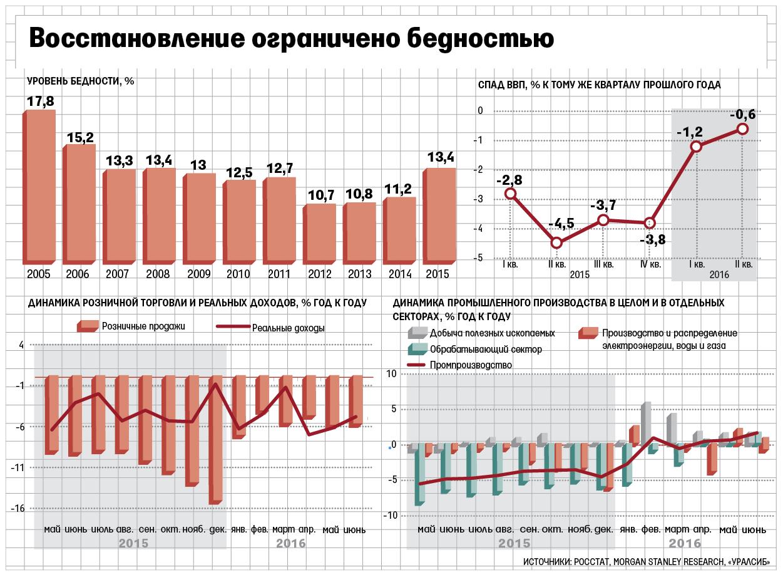 Департамент статистики: Экономика Эстонии воII квартале увеличилась на0,6%