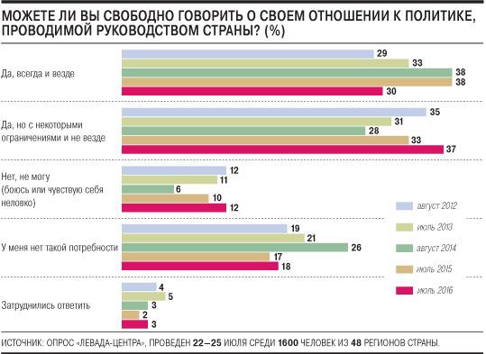Левада: граждане Российской Федерации никому неверят, кроме телевизора