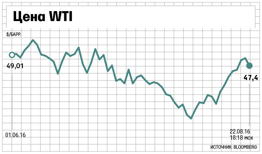 Сланцевая нефть возвращается нарынок
