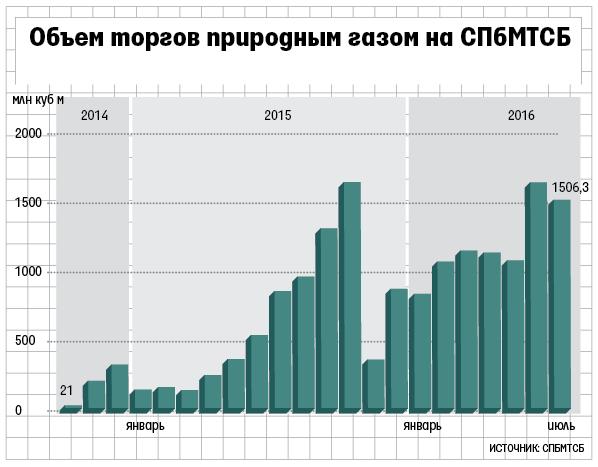 ФАС заподозрила «Газпром» и«Новатэк» вовзвинчивании цен напитерской бирже