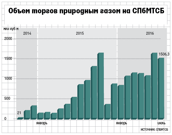 «Газпром» подозревали вманипуляциях набирже