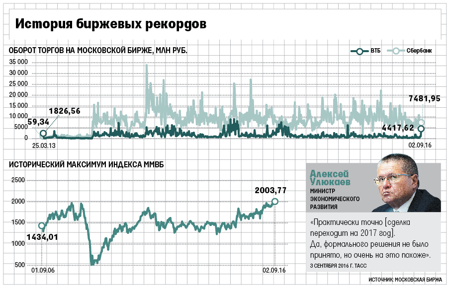 Индекс ММВБ 2-ой раз засентябрь побил исторический максимум