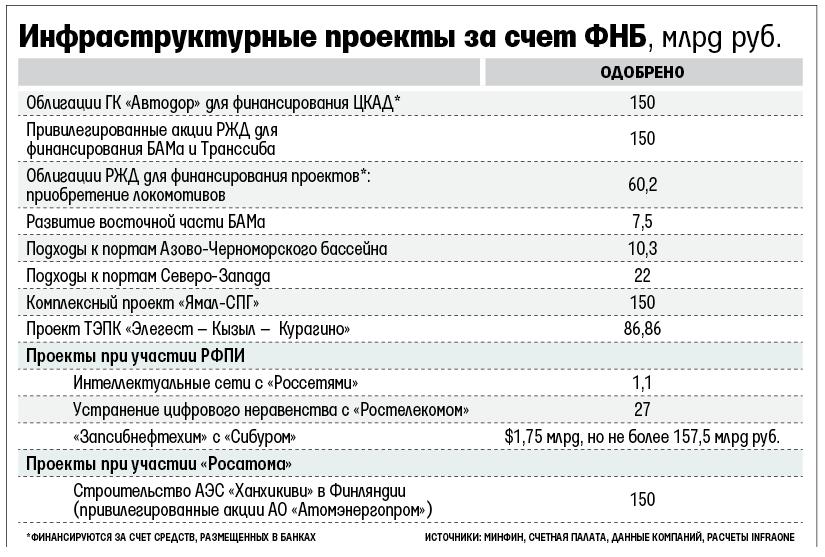 Министр финансов потратил 18% Резервного фонда летом
