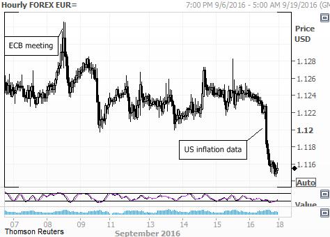 ФРС США вновь сохранила главную ставку без изменений