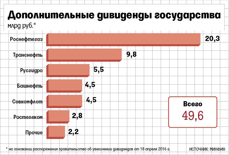 Фонд «Энергия» считает предложение «Роснефти» по закупке «Башнефти» самым симпатичным