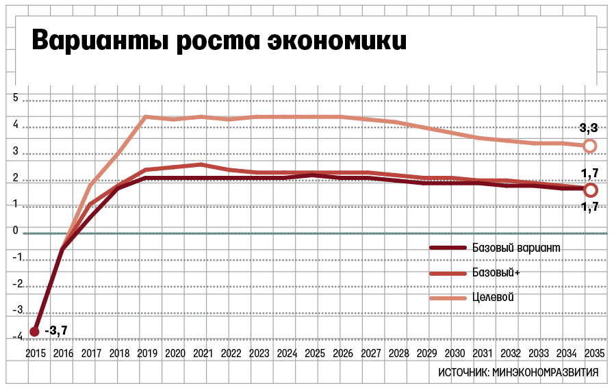 МЭР не предсказывает улучшения качества жизни вРФ до 2035г
