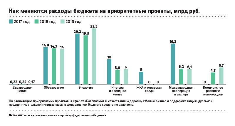 Руководство РФсократит в52 раза расходы наприоритетные проекты поздравоохранению