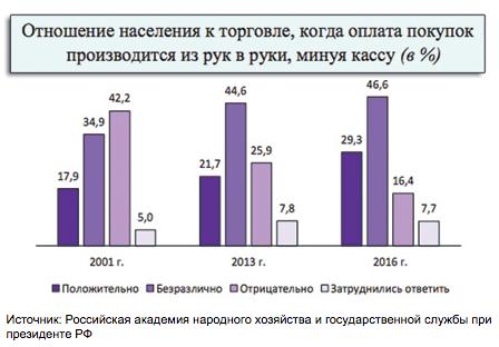 Треть россиян пожаловались наневозможность разбогатеть законно
