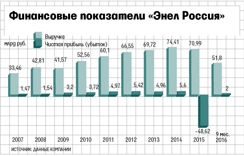 Enel и«Интер РАО» ведут переговоры опродаже активов «Энел Россия»