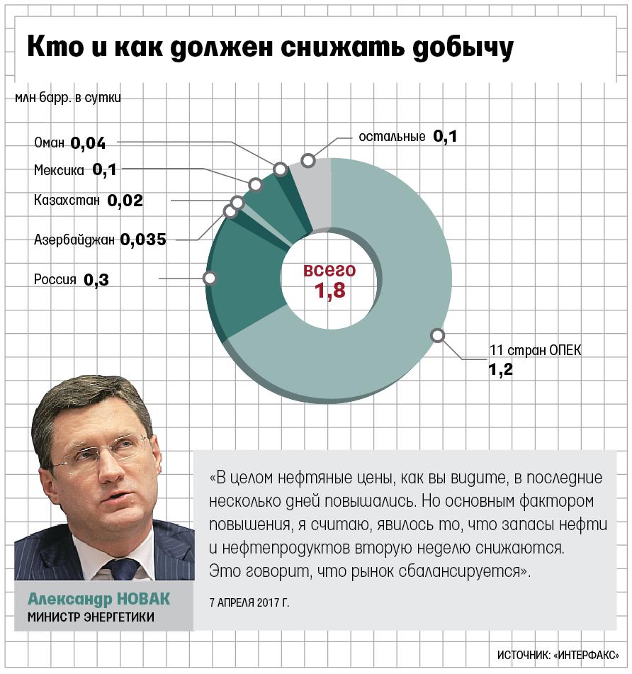 Договоренности сОПЕК о понижении добычи неоправдали надежд Российской Федерации