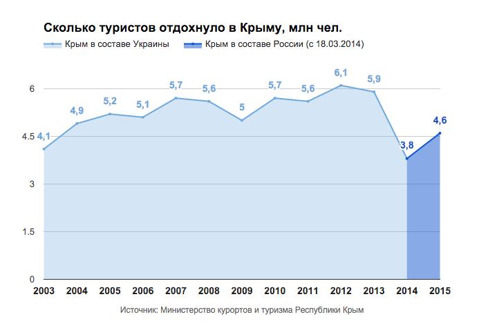 фен-шуй значение количество отдыхающих в крыму 2015 Расписание