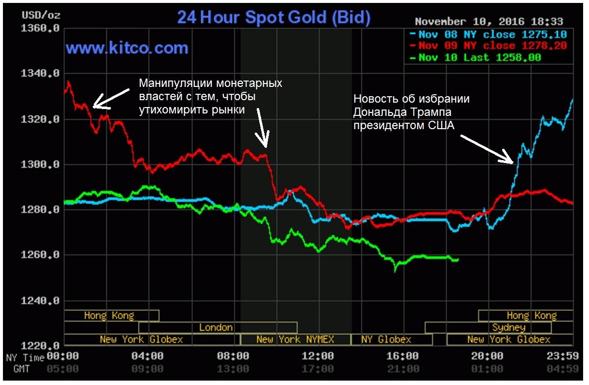Алхимики золотого рынка
