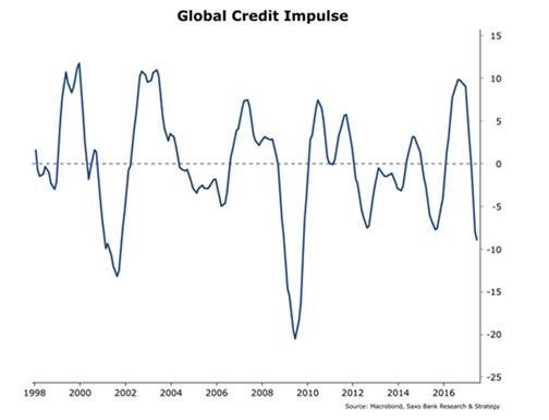 Saxo Bank: Штатам грозит экономическая рецессия