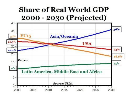 Эмиссия мировой резервной валюты – прямой путь к разврату. «Плавающий» рубль лишь усугубляет наши проблемы